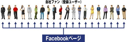 ビジネスに効果的なFacebookページ